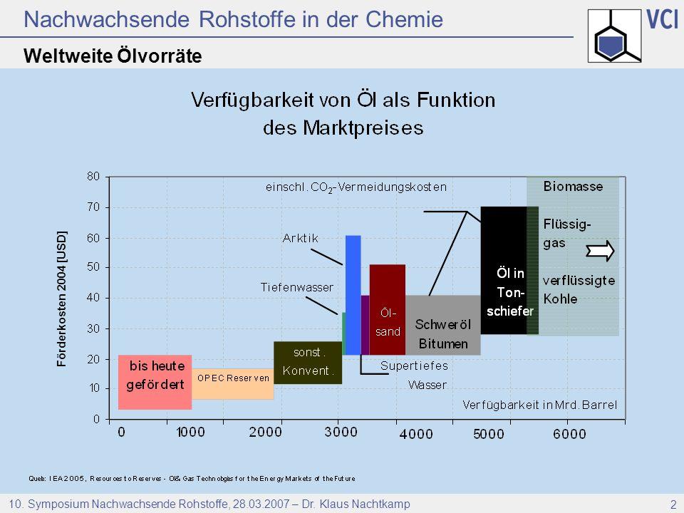 Weltweite Ölvorräte Förderkosten 2004 [USD]